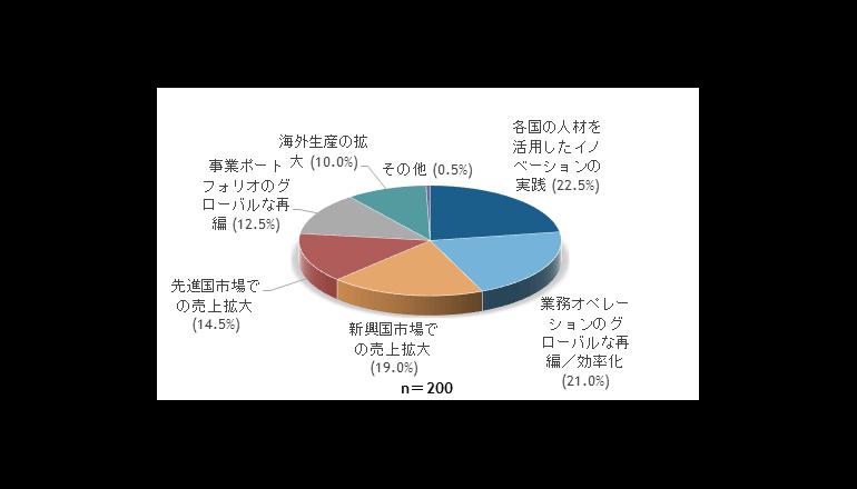 国内企業の海外ITサービス支出は、アジア新興国が牽引 IDC調査