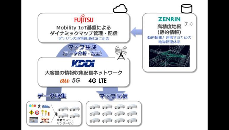 自動運転向け「ダイナミックマップ」の生成・配信技術