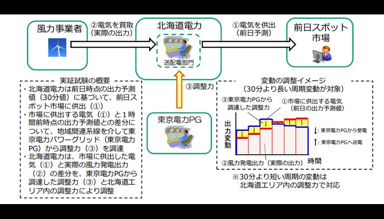 風力発電の導入拡大に向けた実証試験、北海道電力ら