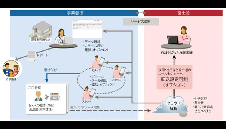 IoTを活用した「居住者の見守り」サービスを拡充、富士通
