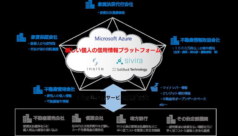 ブロックチェーン活用の信用情報プラットフォームを開発