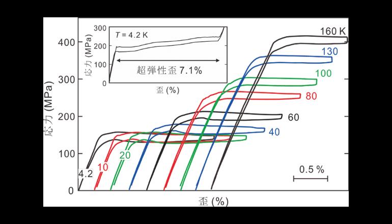 フロンガスを用いない地球環境に優しい低温用固体冷却素子を開発