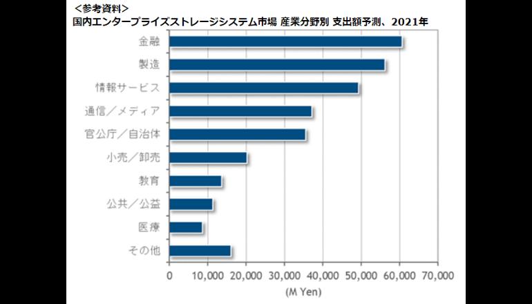 企業・団体向けストレージシステム市場は3000億