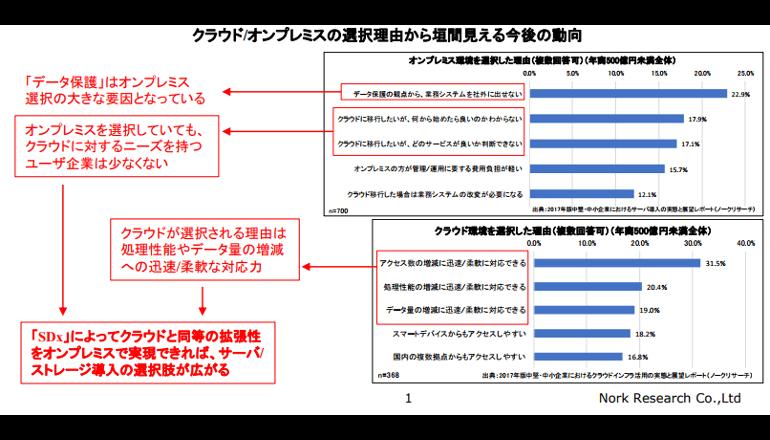 中堅・中小企業におけるサーバ/ストレージ関連の最新動向