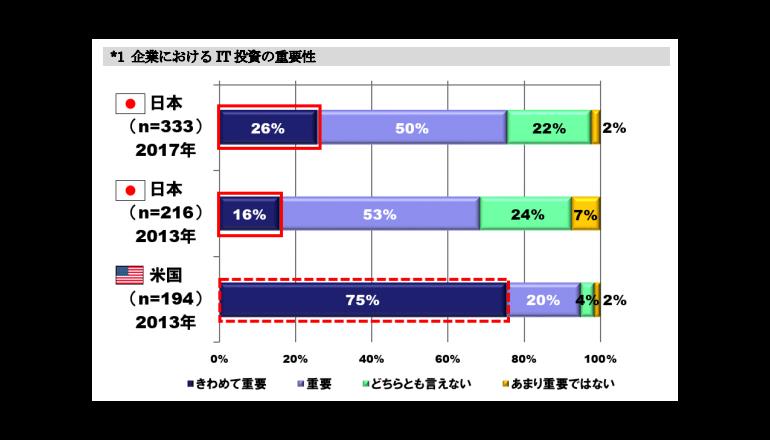 攻めのIT投資への意向が進む日本企業