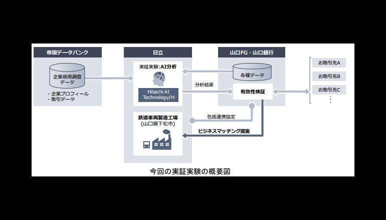 AIで銀行のビジネスマッチングサービスを高度化