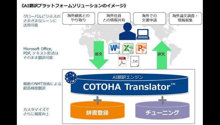 TOEIC900点レベルのAI翻訳サービスで