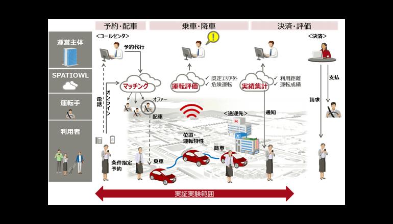 遊休車両を利用した乗合送迎サービスの実証実験