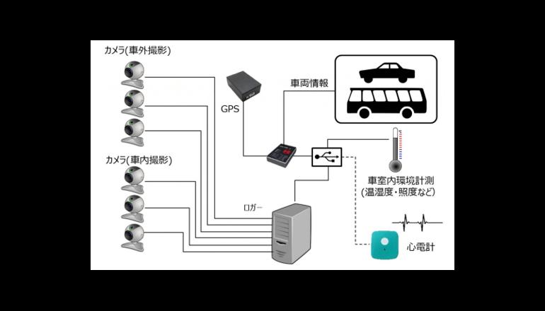 ADAS開発向け高速道路での走行データ収集サービスを開始