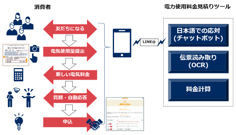 LINEとチャットボットで電力使用Q&A、新料金プランの提示も