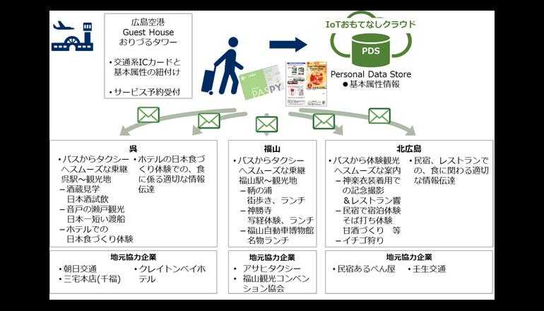 交通系ICカードで交通機関と店舗を連携