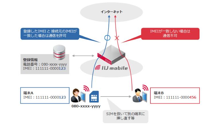 端末の固有IDで通信制御、モバイルサービスのセキュリティ強化