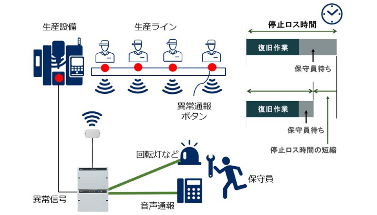 無線で公共インフラやビル、工場・店舗などを監視し異常を通報