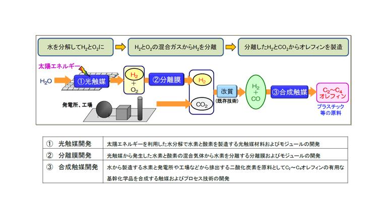 新しい光触媒パネル反応器を開発
