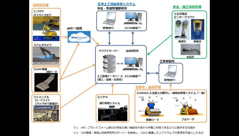 i-Construction、総合システムで具現化
