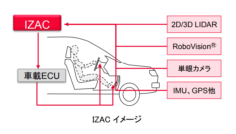 ロボット・自動運転車の頭脳、オープンソースで開発へ