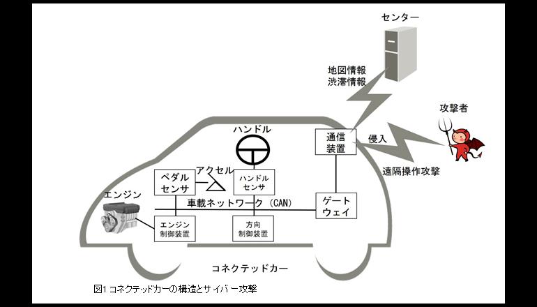 つながる車へのサイバー攻撃を検知