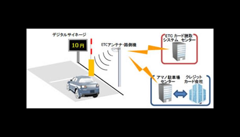 イオンモール幕張新都心でネットワーク型ETC技術の試行運転を実施