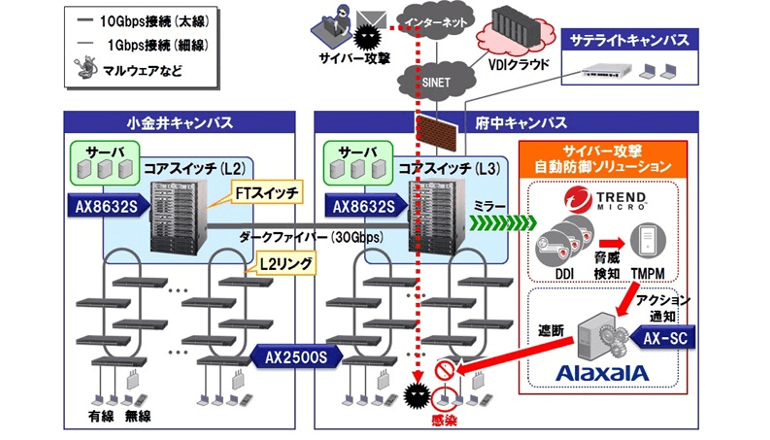 東京農工大学、全学規模でネットワークのセキュリティを強化