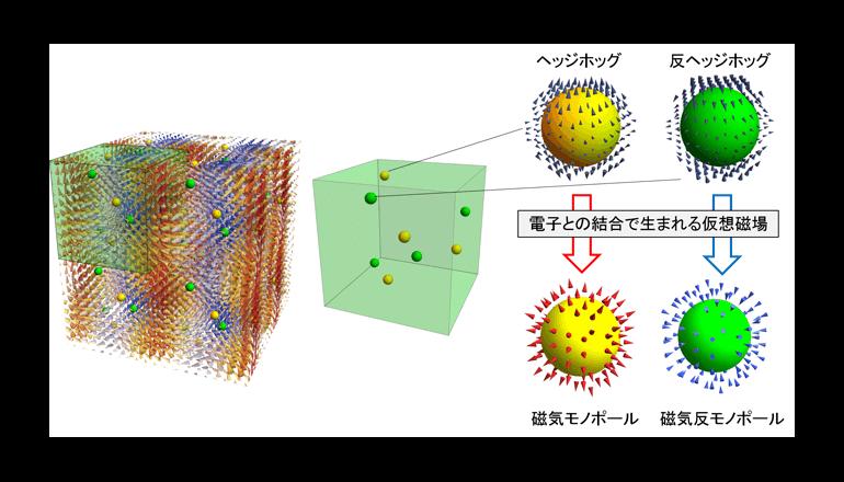 固体中の磁気モノポールのゆらぎが生み出す巨大熱電効果を実証