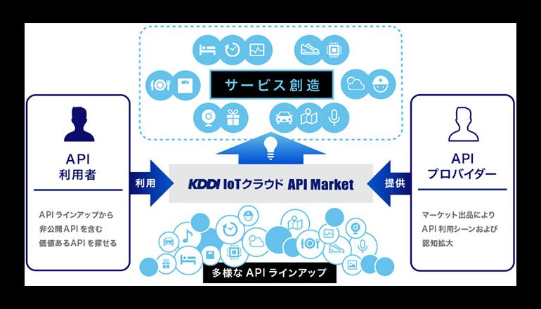 ビッグデータ活用に向けて、双方をつなぐAPIマーケット始動