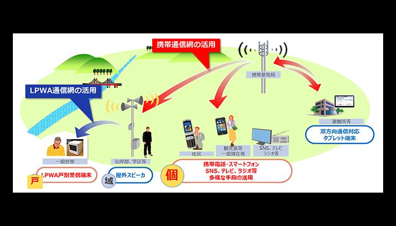 防災情報、低電力・広域ネット技術にて各戸へ