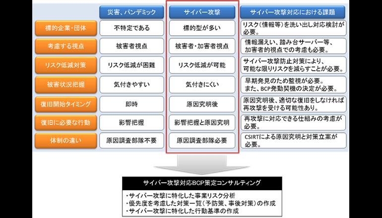サイバー攻撃の特性に基づくBCPの策定・運用を支援