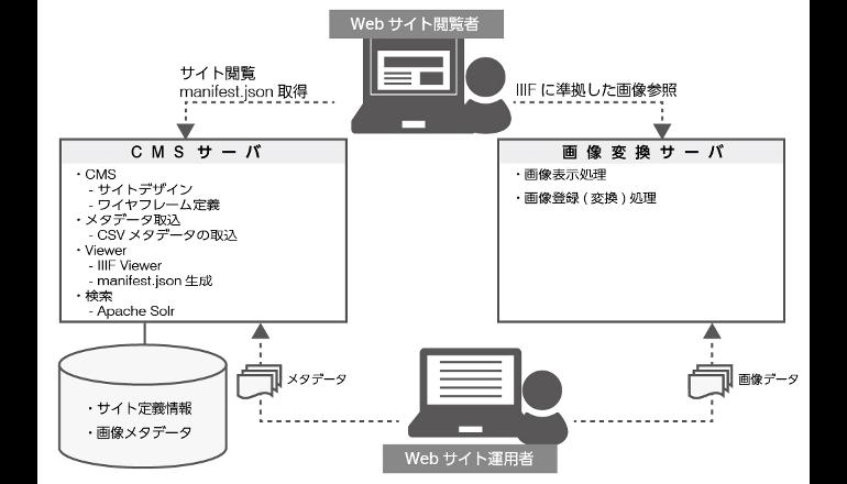 デジタルアーカイブ公開Webサイトの開発・構築を支援するサービス