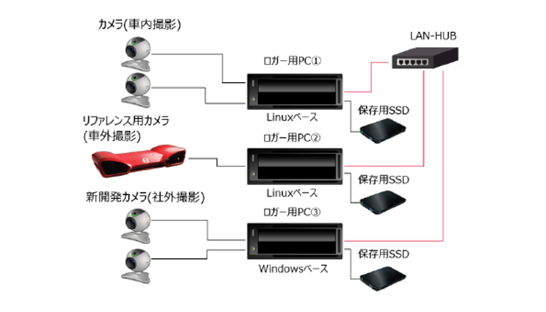 異機種OSで稼働するセンサーシステムを同期計測
