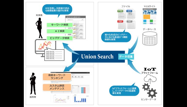 企業のビッグデータ、AI検索サービスで支援