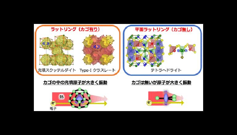 産総研、新規熱電材料の新しい設計指針を提案