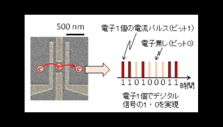 1個の電子で1ビットを表現する世界初のデジタル変調