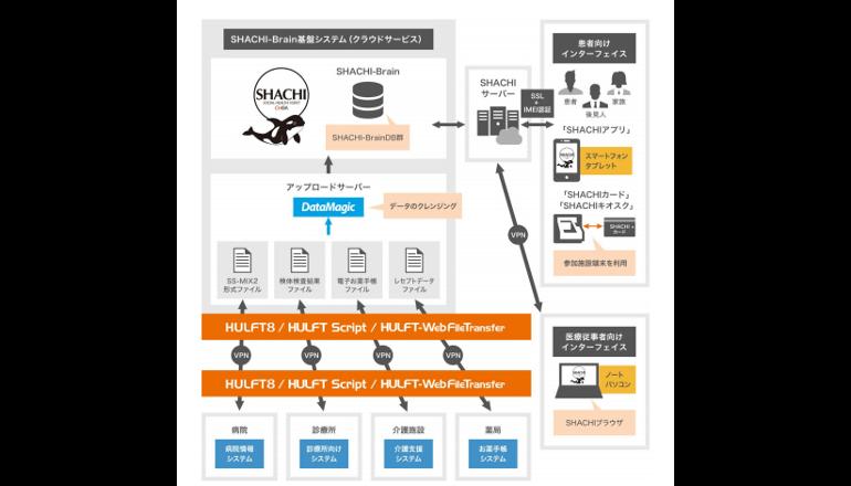 千葉大学病院、生涯型電子カルテの実現にデータ連携基盤を活用
