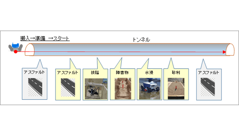 トンネルやプラント災害時に活躍する陸上ロボ、性能基準の確立へ