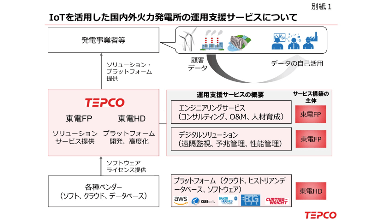 IoT活用による発電所の運転・維持管理業務の最適化
