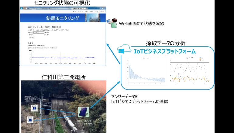水力発電所の設備保全の高度化を実現、日本ユニシス