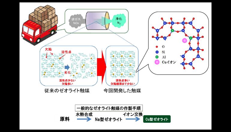窒素酸化物を効率的に浄化する新触媒、クルマの燃費を飛躍的に