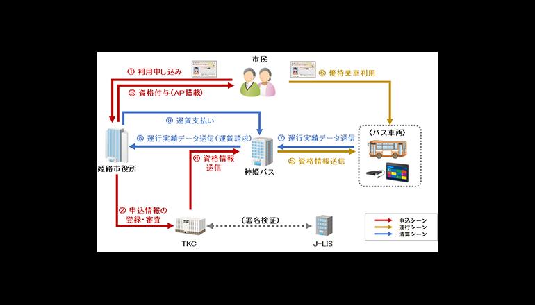 マイナンバーカードを利用したバス優待乗車の実証実験、姫路市で