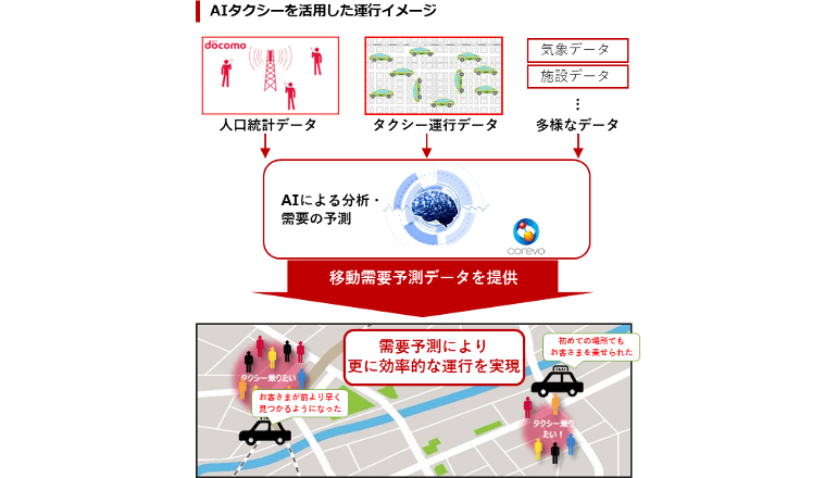 AI活用でタクシーの待ち時間を短縮、ドコモが乗車需要予測サービスを提供開始