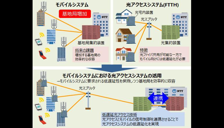 データ送信時の遅延を解決する光アクセス技術を開発、NTT