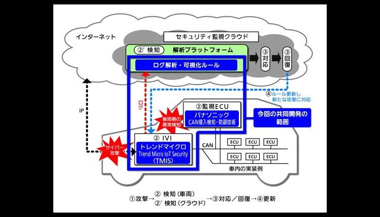 コネクテッドカーに対するサイバー攻撃を検知・防御