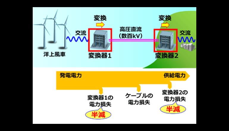 洋上風力発電の高効率化と省スペース化に貢献