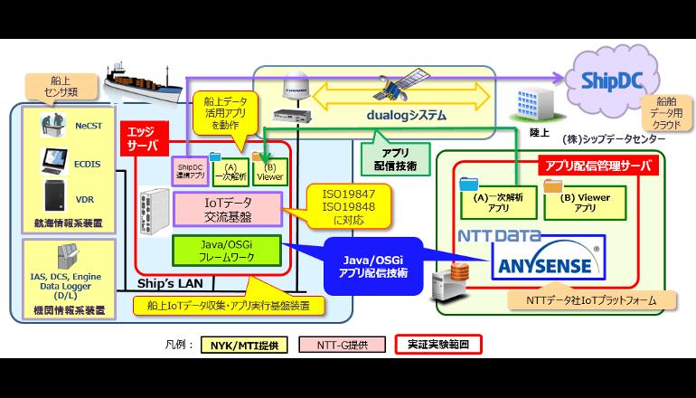 船舶IoT、国際標準規格対応プラットフォームにて進水