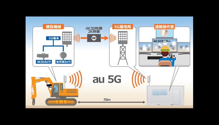 国内初! 5G+高精細立体モニターにて遠隔施工