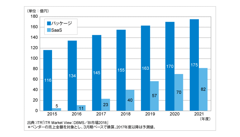 2016年度の国内データ分析/レポーティング市場は前年度比19.4%増、ITR調査