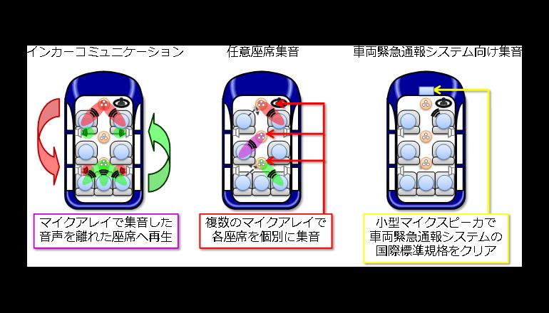 コネクテッドカー時代に求められる低遅延で高音質な音声処理を実現