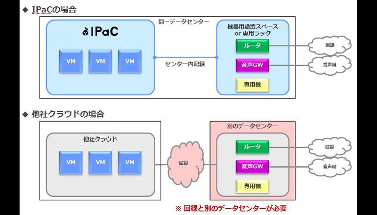 ITインフラ資源・運用をクラウドで自在にパッケージ