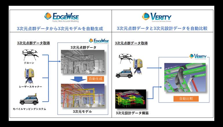 高度な3次元データ解析技術で建築現場の生産性向上をサポート