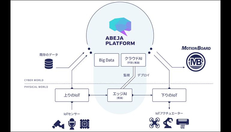 情報活用ダッシュボード、AI実装用プラットフォームと連携