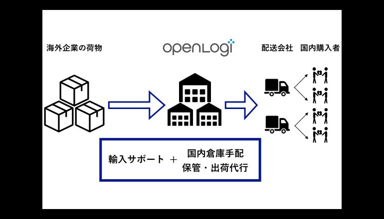 日本向けワンストップの越境EC物流サービス